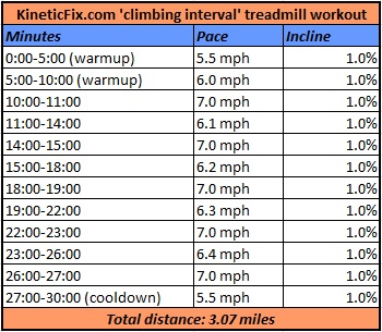 Treadmill_climbing interval