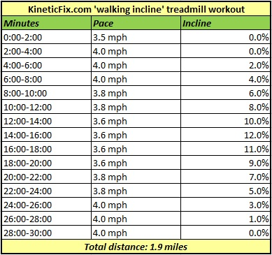 KineticFixWalkingInclineTreadmillWorkout