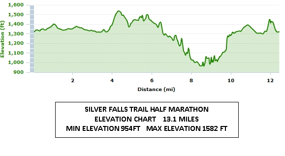 silver_falls_trail_half_marathon_elevation_chart